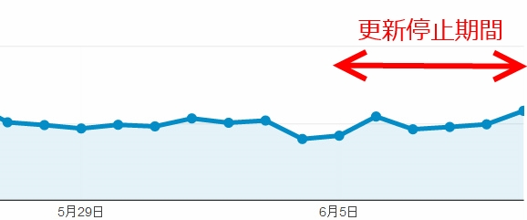 ブログを毎日更新しなくてもアクセス数は下がらないかもしれない