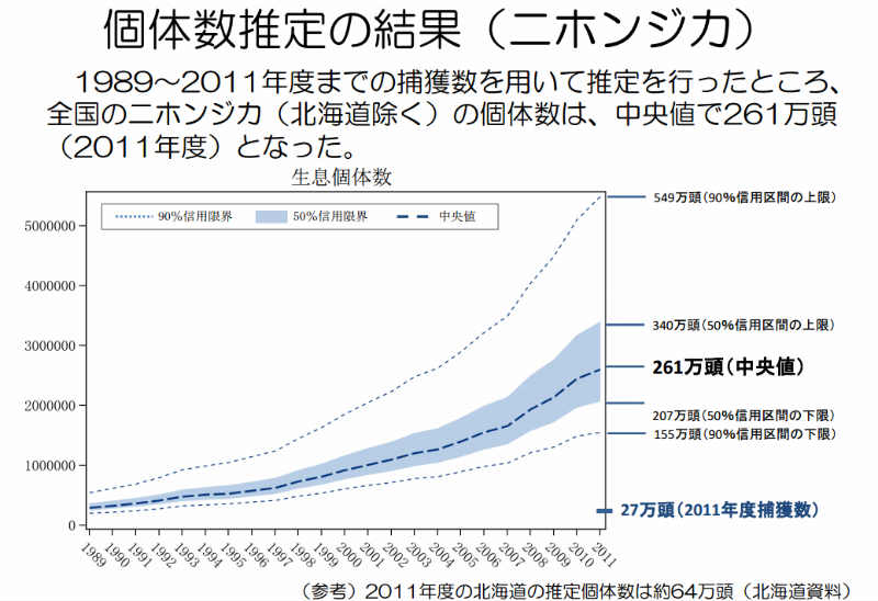 統計処理によるイノシシとシカの個体数推定 (1)