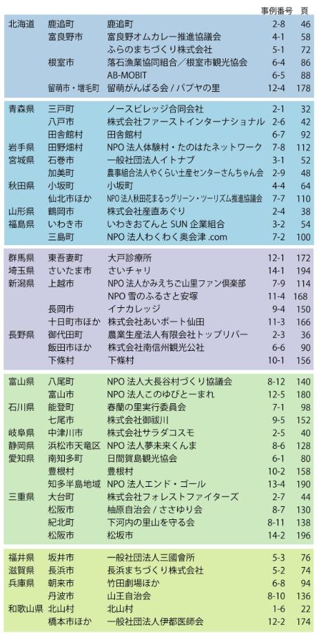 中小企業庁の「地域活性化100」が参考になりすぎてやばい! (2)
