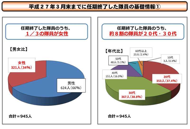 地域おこし協力隊の「その後」についての平成27年度データが発表されたよ! (3)